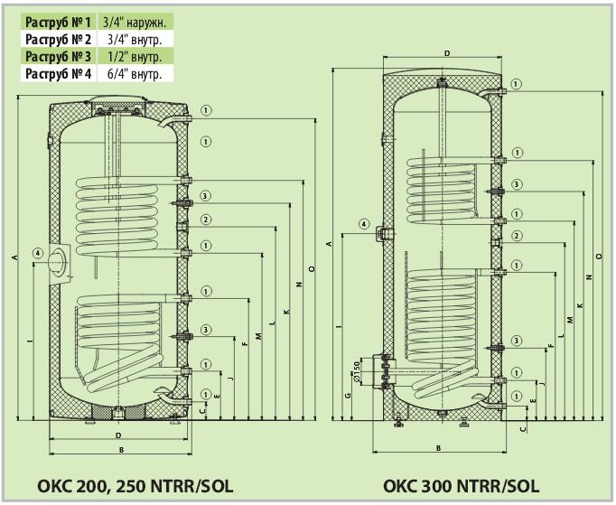 схема OKC NTRR