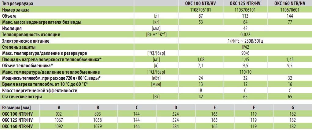тех данные OKC-HV